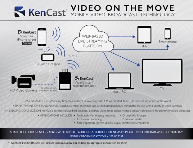 KenCast_MVPApp